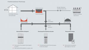 Autarke Eigenstromnutzung mit Photovoltaik-Anlagen